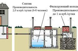 Рис.1. Схема септика из бетонных колец.