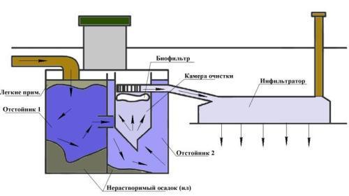 Септик танк: принцип работы