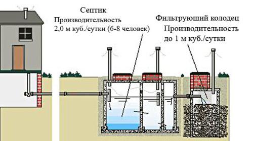 Схема септика для выгребной ямы.