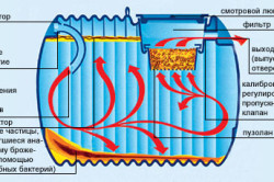 Схема устройства септика (анаэробного реактора).