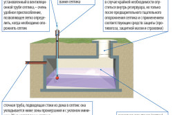 Структура канализационной системы частного дома