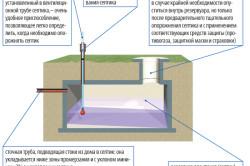 Структура канализационной системы частного дома.