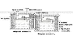 Схема монтажа септика в глине.