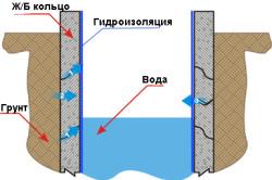 Схема гидроизоляции питьевого колодца