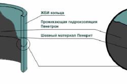 Схема гидроизоляции септика из железобетонных колец
