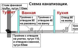 Схема устройства септика с обработкой сточных вод