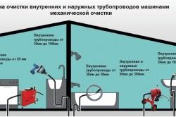 Схема чистки трубопроводов машинами механической очистки