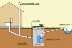 Схема переливного бетонного колодца — отстойника.