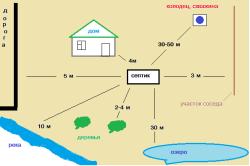 Схема допустимого расположения септика на участке.
