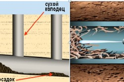 Схема-пример засора и устранения канализации.