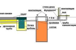 Схема устройства локальной канализации