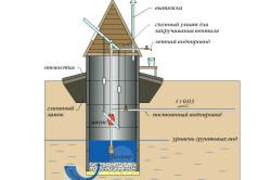 Схема устройства питьевого колодца