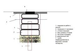 Схема устройства септика из автомобильных покрышек.