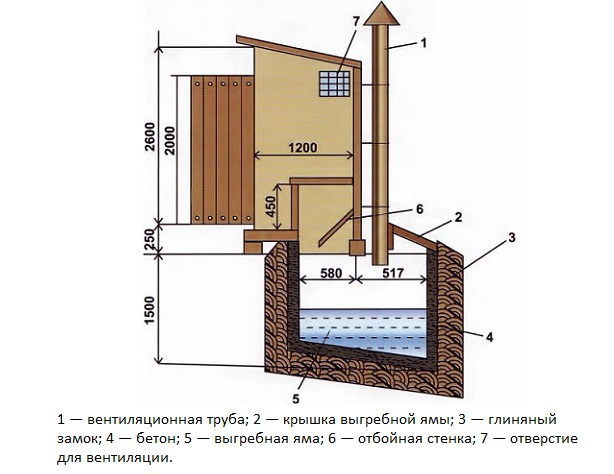 Схема устройства туалета.