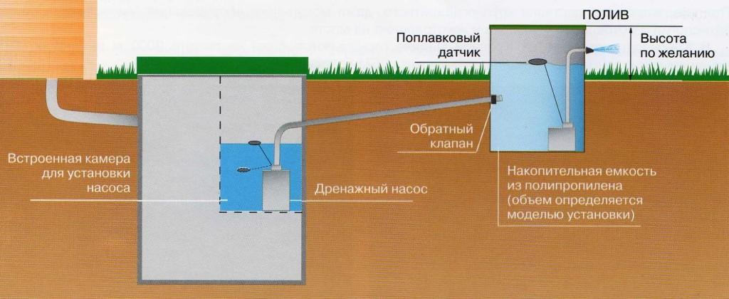 Схема монтажа станции Юнилос в грунтах с низким коэффициентом фильтрации