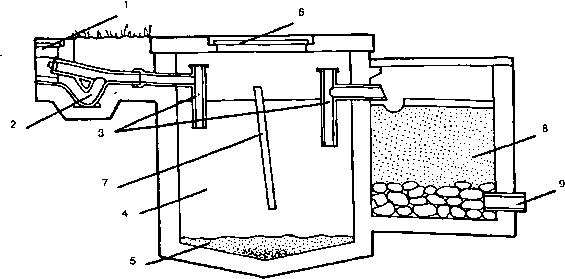 Принципиальная схема местной канализации