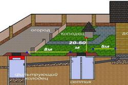 Схема расположения наружной канализации частного дома