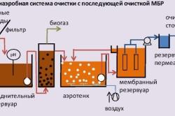 Анаэробная система очистки с последующей очисткой МБР