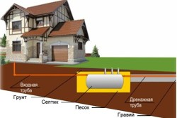 Система внешней канализации.