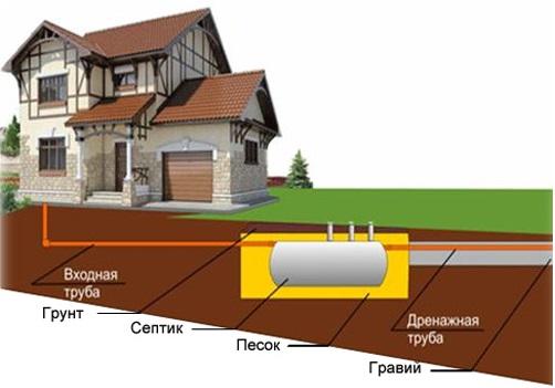 Система канализации в загородном доме.