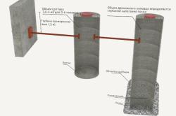 Устройство сливной ямы с переливом