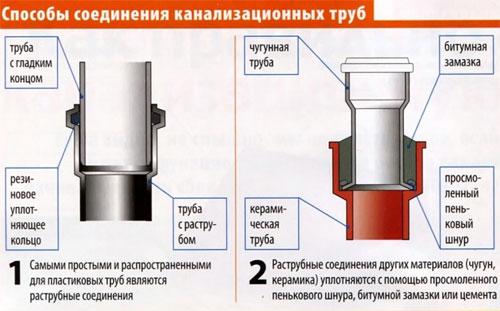 Способы соединения канализационных труб.