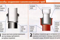 Схема способов соединения канализационных труб.