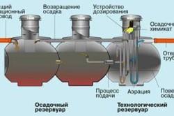 Принцип работы станции биологической очистки сточных вод