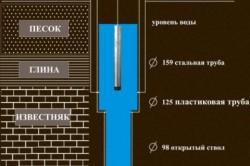 Схема обустройства фильтрующей системы.