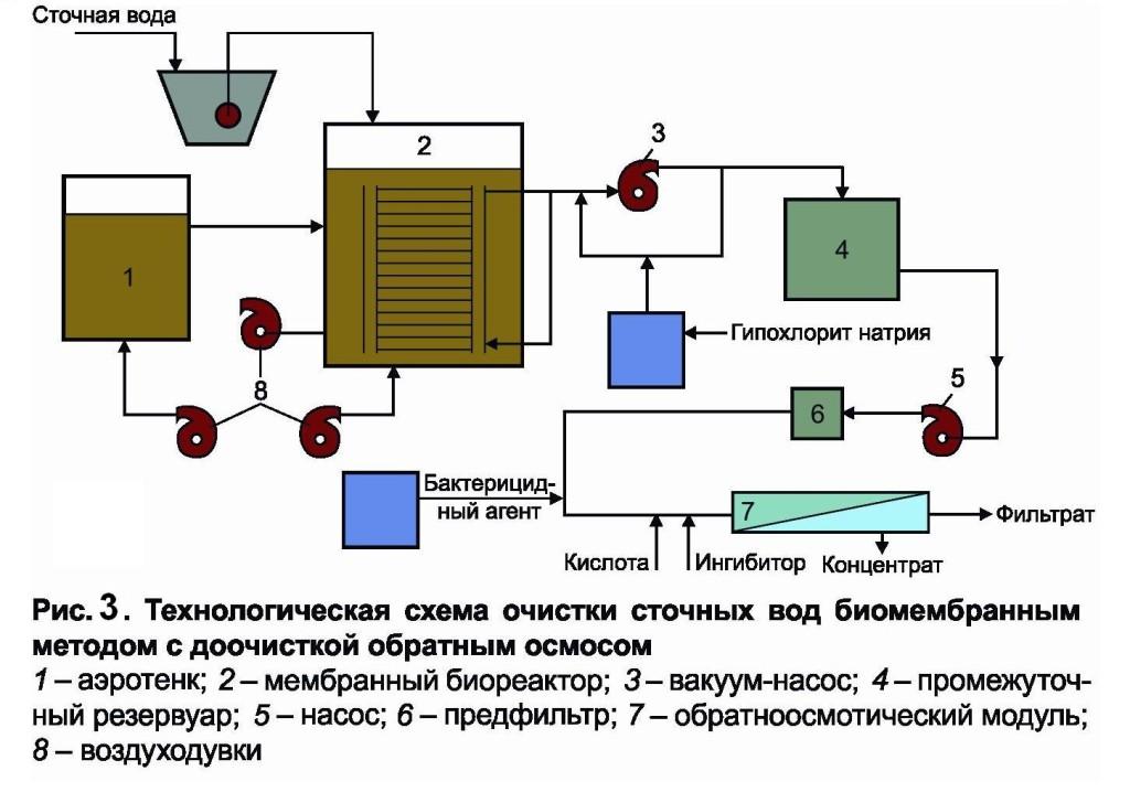 Технологическая схема очистки сточных вод биомембранным методом с доочисткой обратным осмосом