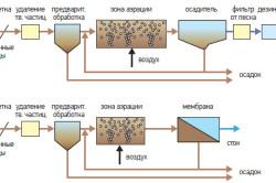 Традиционная схема очистки сточных вод