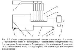 Схема электрокоагуляционной очистки сточных вод