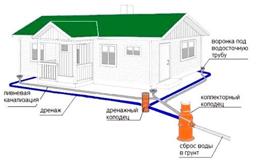 Типовая схема построения дренажа на участке.