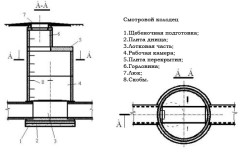 Схема колодца ревизионного типа.