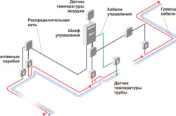 Схема устройства обогрева трубопровода.