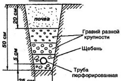 Схема дренажной системы участка.