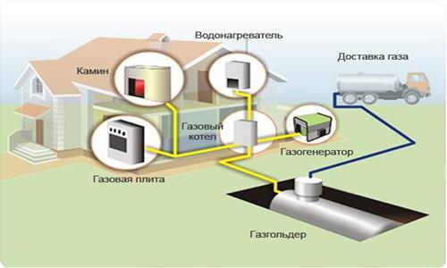 Схема прокладки полипропиленовых труб.