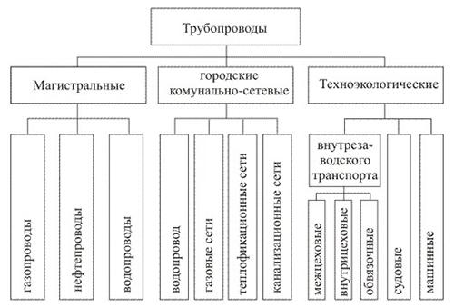 Разновидности трубопроводов.
