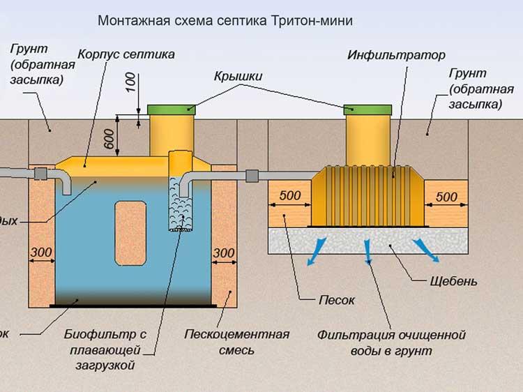 Схема дачного септика.