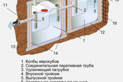 Конструкция типового септика из еврокубов