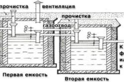 Схема двухкамерного септика.