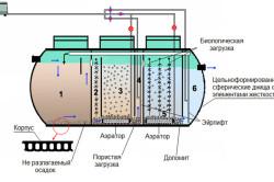 Принцип работы септика с биологической очисткой стоков.