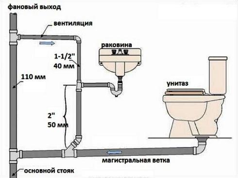 Устройство канализации в частном доме.