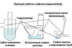 Схема принципа работы гидрозатвора.