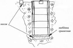 Рис1. Схема простейшей выгребной ямы.