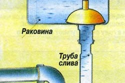 Схема прочистки канализации вантузом