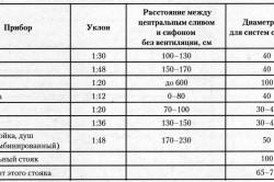 Таблица диаметров труб канализации
