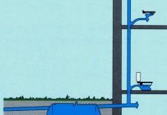 Принцип канализации загородного дома