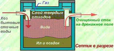 Пример  переработки осадков с септике