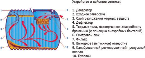 Принцип работы анаэробной очистки септика
